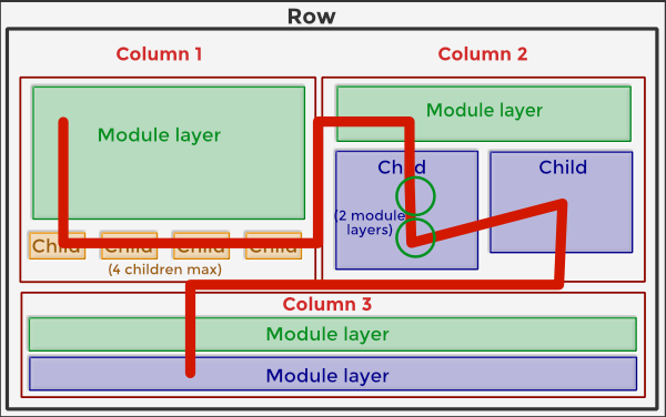 AstroHub - Column layouts overview